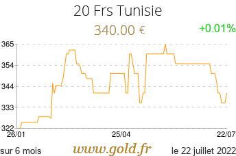 Cours 20 Frs Tunisie