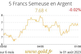 Cours 5 Francs Semeuse en Argent