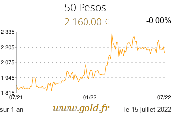 Cours 50 Pesos