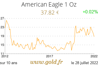 Cours American Eagle 1 Oz