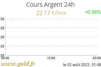 Cours Argent 24h