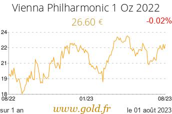 Cours Vienna Philharmonic 1 Oz 2021