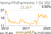 Cours Vienna Philharmonic 1 Oz-2017