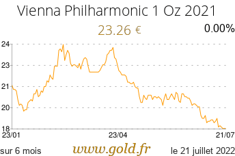Cours Vienna Philharmonic 1 Oz-2018