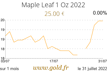 Cours Maple Leaf 1 Oz 2018