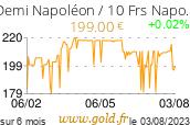 Cours Demi Napoléon / 10 Frs Napoléon