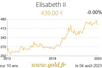 Cours Elisabeth II