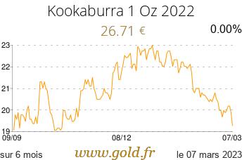 Cours Kookaburra 1 Oz 2021