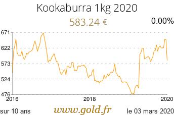 Cours Kookaburra 1Kg