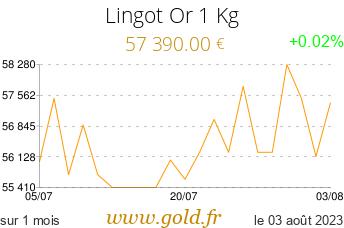 Cours Lingot 1 Kg