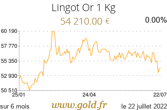 https://static.gold.fr/charts/cours-lingot-1-kg-eur-6-months-large.png?v=last