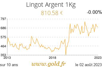 Cours Lingot Argent 1Kg