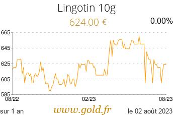 Cours Lingotin 10g