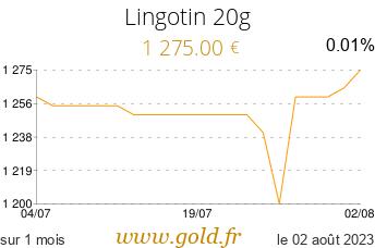 Cours Lingotin 20g