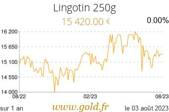 Cours Lingotin 250g
