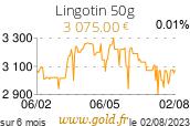 Cours Lingotin 50g