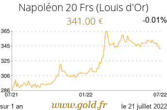 Cours Napoléon 20 Frs (Louis d'Or)