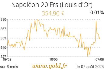 Cours Napoléon 20 Frs (Louis d