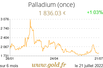 Cours Palladium (once)