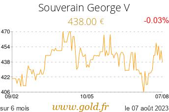 Cours Souverain George V